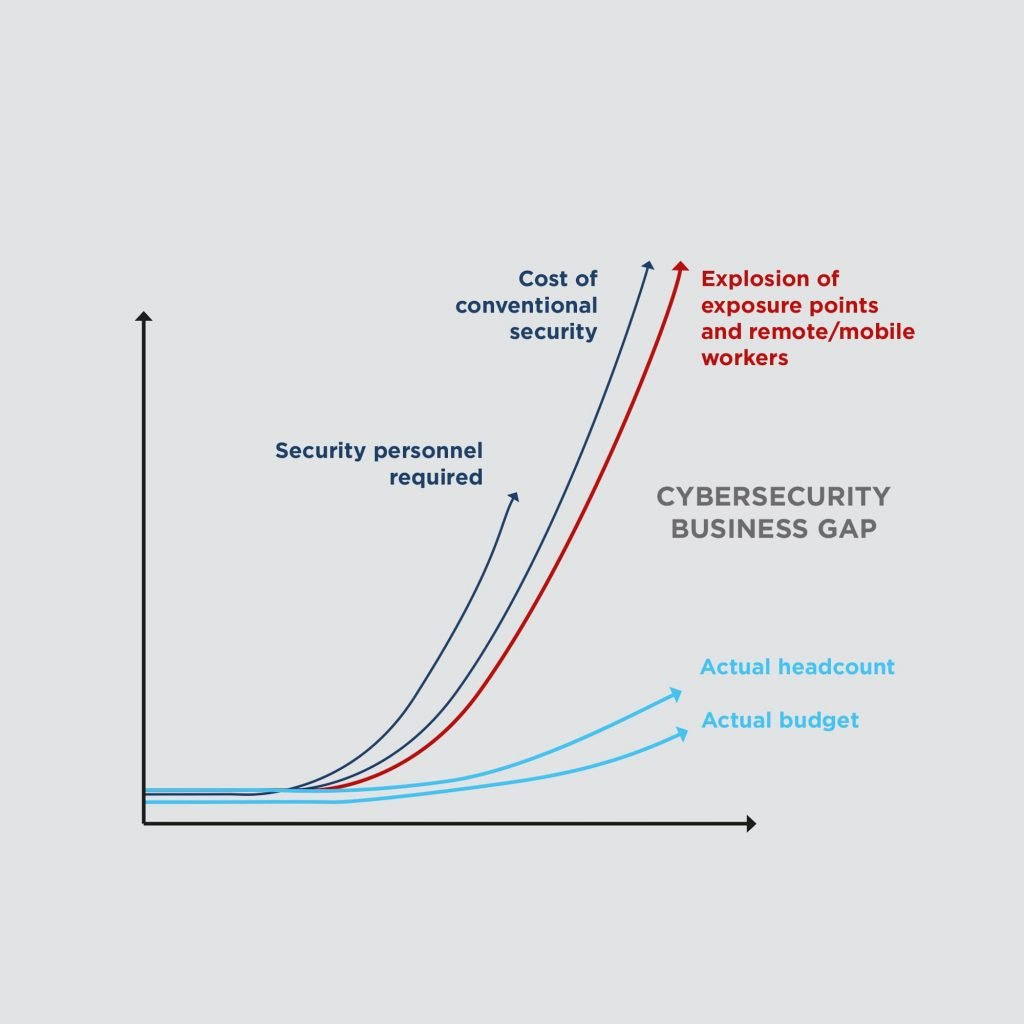 Endpoint Protection Cyber Security - Blue Profile