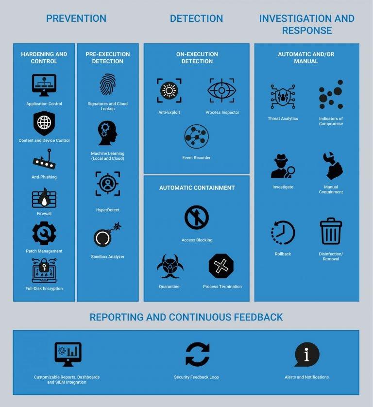 Remote Worker Data Security Bitdefender Blue Profile